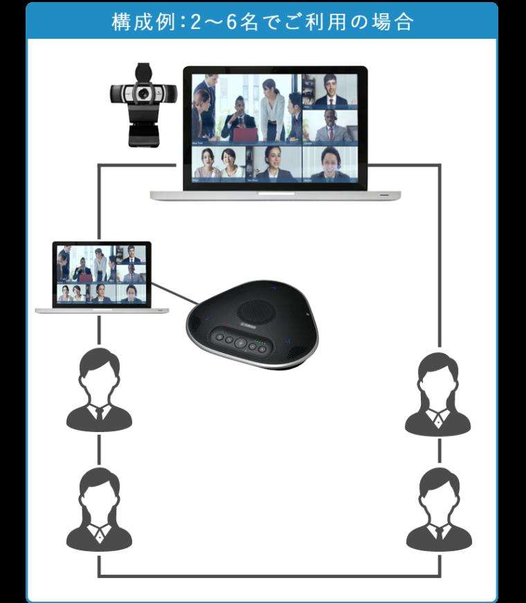 WEB会議・テレビ会議システム