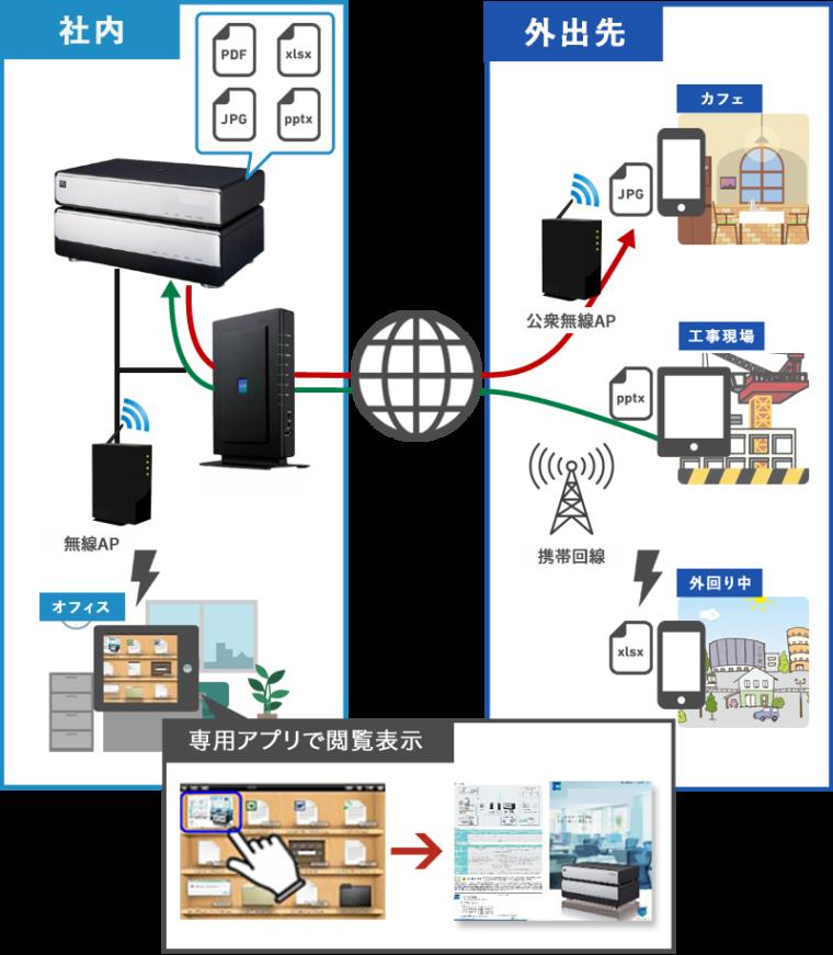 自宅PCやスマホから企業PC・サーバーにアクセス!